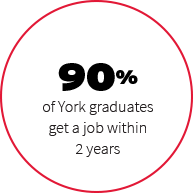 90% of York graduates get a job within 2 years